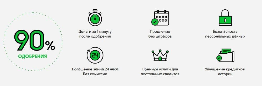 Преимущества онлайн займов Cash-U