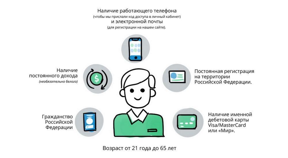 Турбозайм - основные требования к заемщику