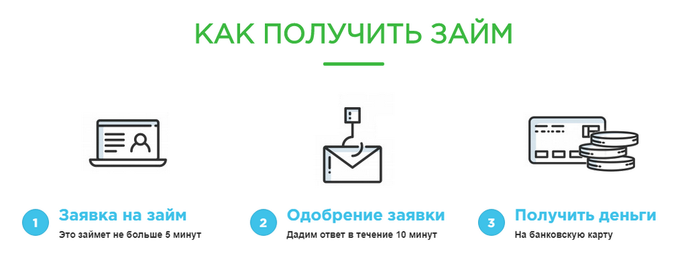 Как получить микрокредит в «Займ Онлайн 24»
